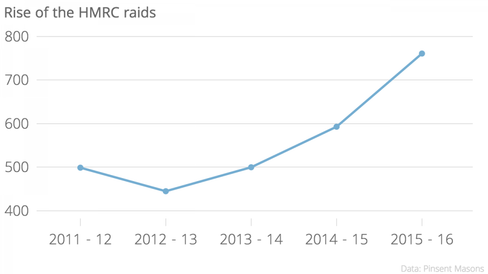 rise-of-the-hmrc-raids-raids-chartbuilder-57e7d6ef9f596